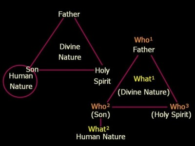 "doctrine of the trinity The doctrine of the trinity defines god as one being who eternally exists as three distinct persons — the father, son and holy spirit put simply, ""one god in."