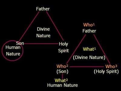 The Christian doctrine of the Trinity