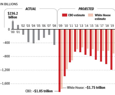 Obama's projected deficits