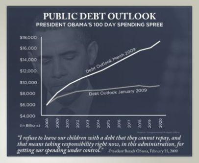 Public Debt Outlook