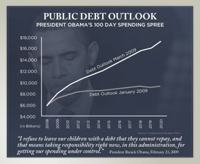 Public Debt Outlook