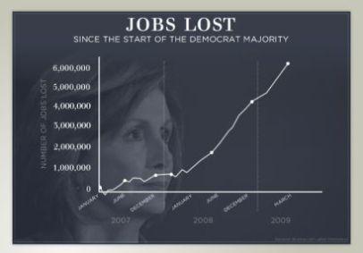Jobs Lost