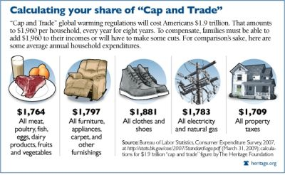 How much will cap and trade cost you?