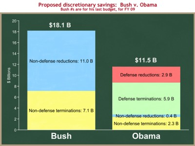 Who cut spending more? Bush or Obama?