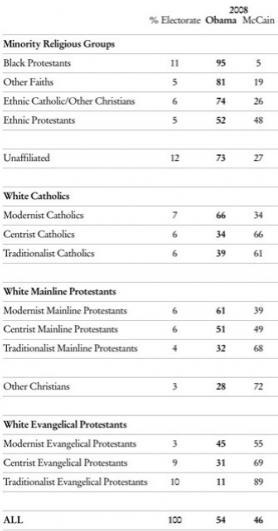 Should Christians have voted for Obama?