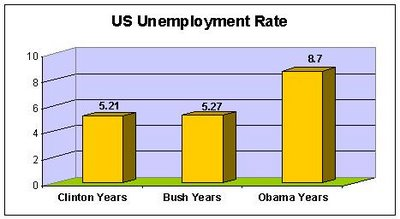 Comparison of Bush and Obama unemployment rates