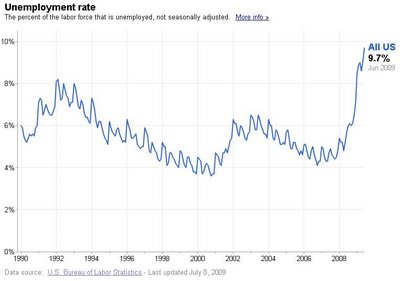 This is the highest unemployment rate in at least 26 years. DON'T ELECT DEMOCRATS!