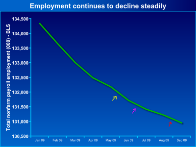Employment has declined steadily since Obama took office