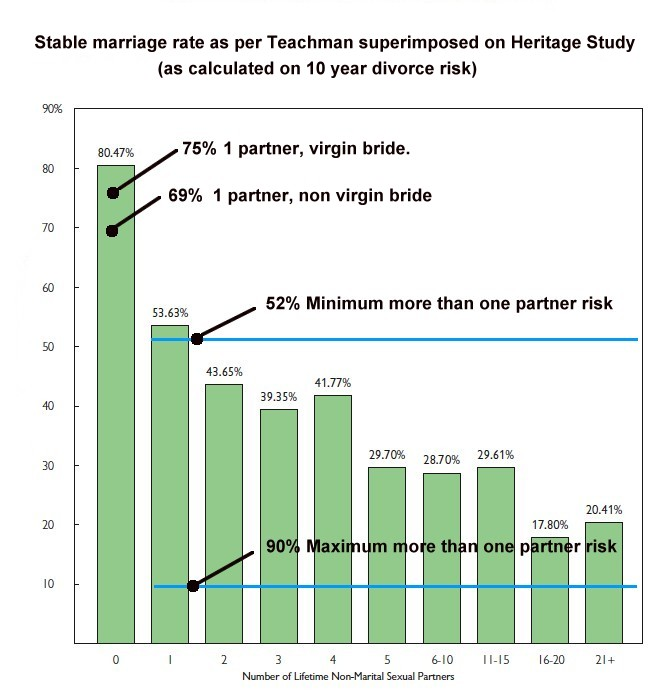 Marriage Of Hookup Before Average Years