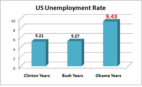extension for unemployment 2013 for fl .