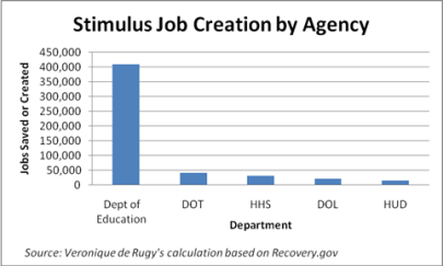 Stimulus spending by government department