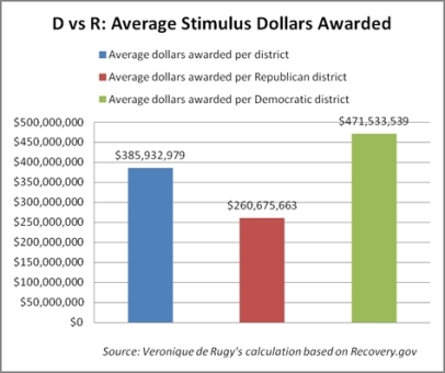 Stimulus spending by voting district affiliation