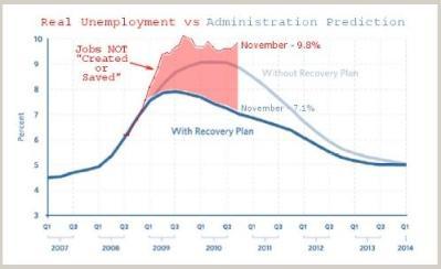 Democrats took control of the economy in 2007
