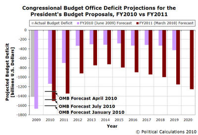 CBO Projected Federal Budget Deficits