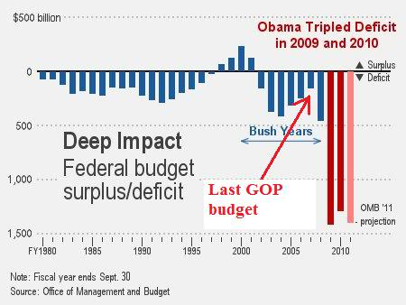 Last Republican budget was in 2006