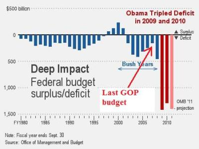 The last Republican budget was in 2006