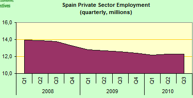 Spain Employment Rate - Private Sector