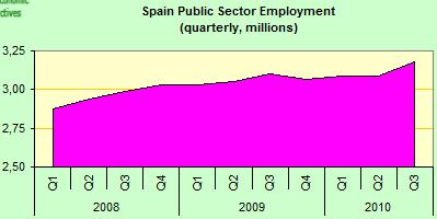 Spain Employment - Public Sector
