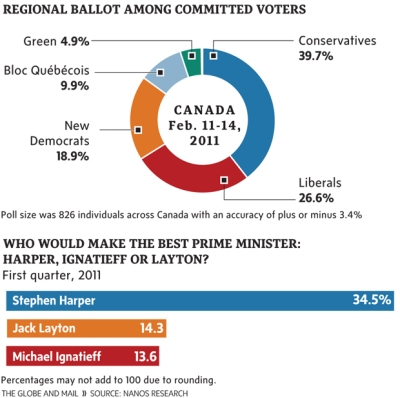 Canada Election Poll 2011