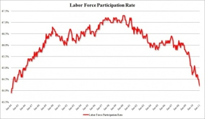 U.S. Labor Force Participation