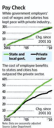 Public Sector Benefits