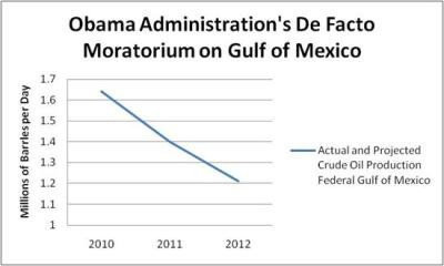 Domestic oil production down since Obama took office