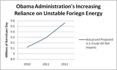 More reliance on foreign oil since Obama took office
