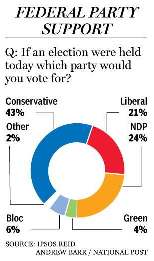 Canada Federal Election Poll April 2011