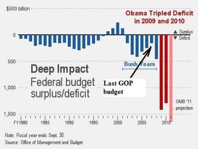 Obama Budget Deficit 2011