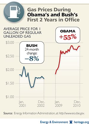 Gas Prices under Obama and Bush
