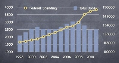 More stimulus spending means fewer jobs