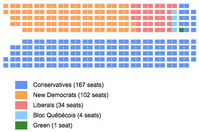Canada 2011 Federal Election Seats