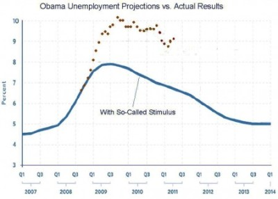 Obama Unemployment Stimulus Graph