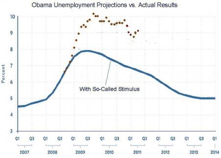 Obama Unemployment Stimulus Graph
