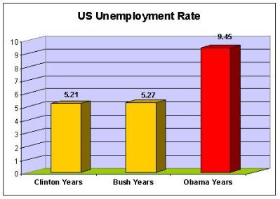 Comparison of unemployment rates - Bush vs Obama