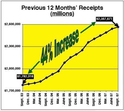Federal Receipts 2003 through 2007