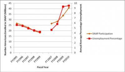 Gingrich versus Pelosi unemployment graph