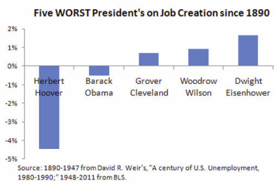The Five Worst Job Creation Presidents