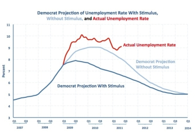 The stimulus was worse than doing NOTHING AT ALL