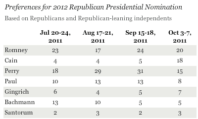 Cain trails liberal Romney by two points