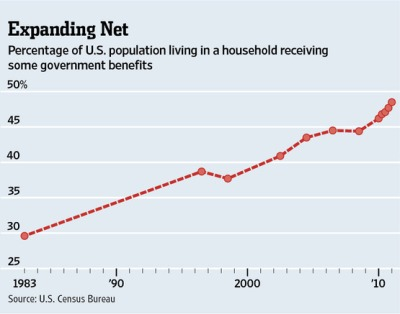 Percentage of households receiving some government benefits