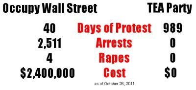 Occupy Wall Street vs Tea Party