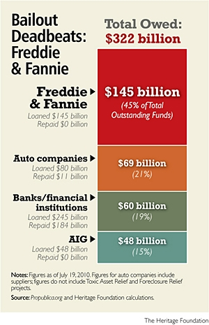 Fannie and Freddie Bailout Chart