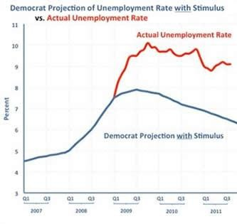 Projected vs Actual Unemployment With Stimulus 2011