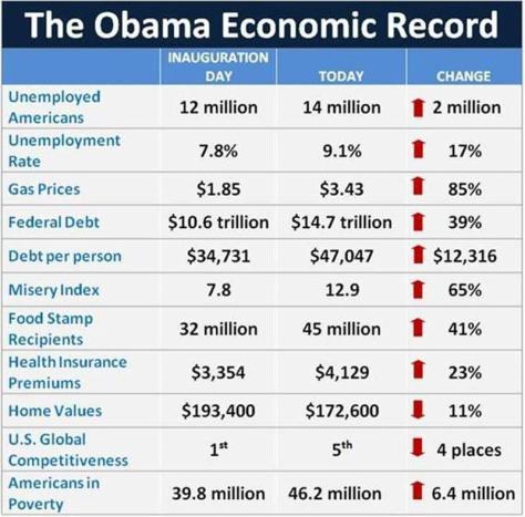 Obama Economic Record November 2011
