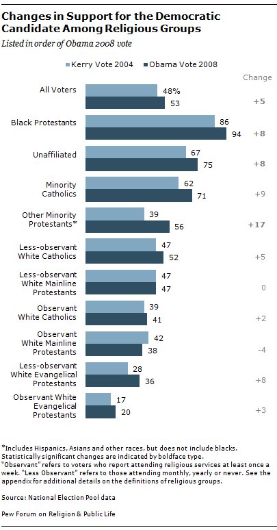 Which Religions Voted for Obama in 2008?