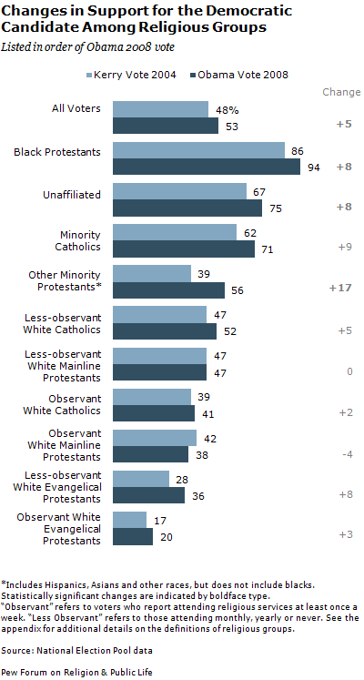 Which religions supported Obama most in 2008?