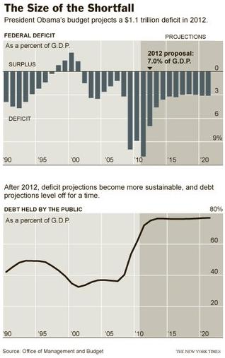 Barack Obama, Budget Deficit and Debt to GDP