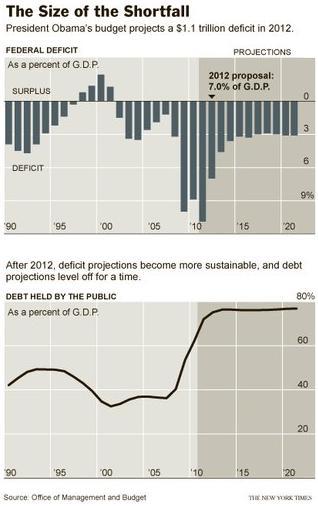 Barack Obama, Budget Deficit and Debt to GDP