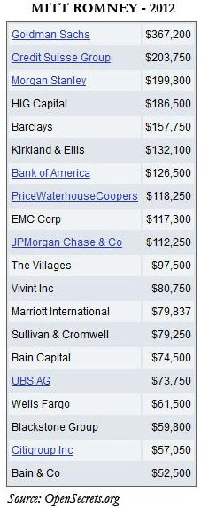 Wall Street Banks contributions to Mitt Romney
